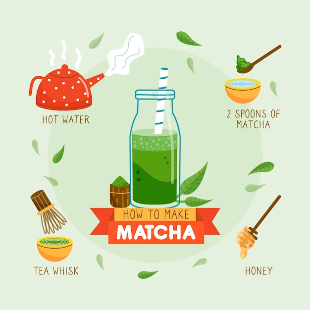 How to make matcha instructions Free Vector