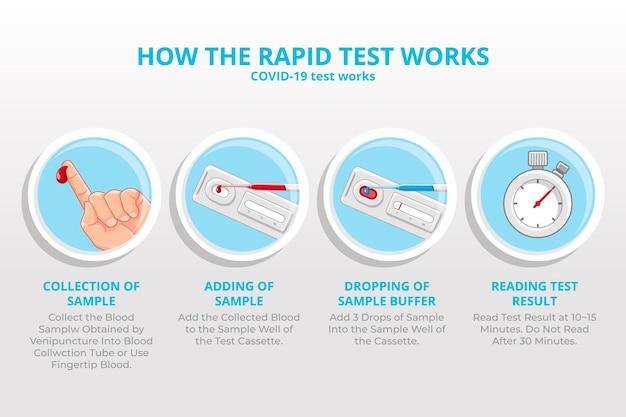 コロナウイルス迅速検査のしくみ 無料ベクター