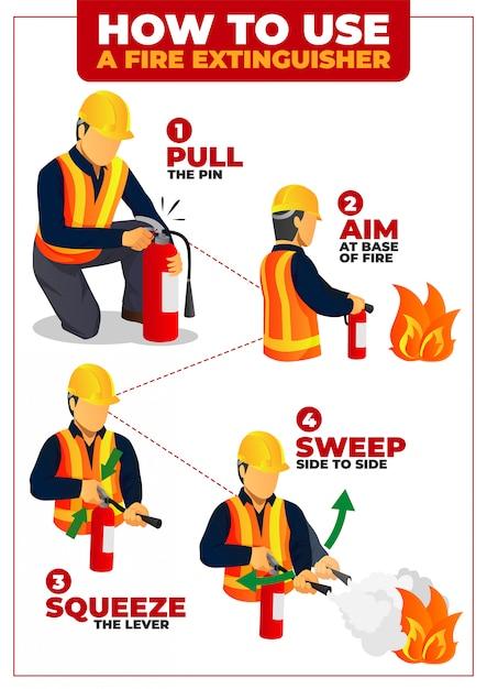 消火器インフォグラフィックポスターの使用方法 Premiumベクター