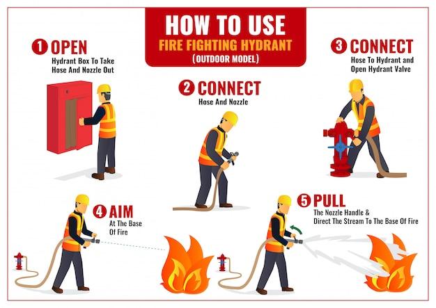 屋外消火栓インフォグラフィックポスターの使用方法 Premiumベクター