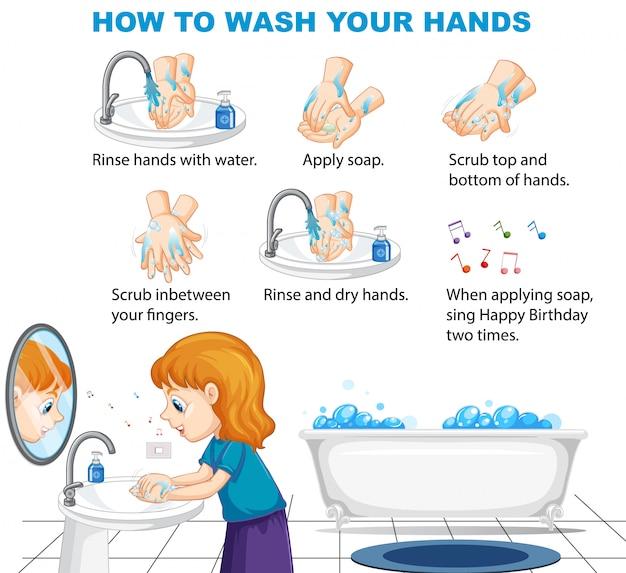 手を洗う方法情報インフォグラフィック 無料ベクター