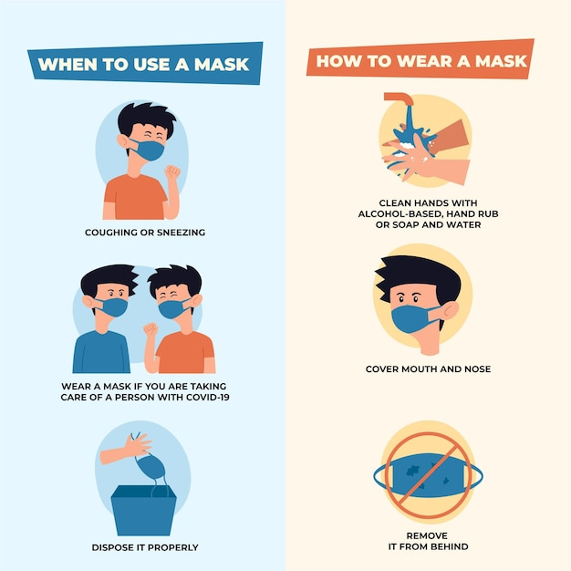 How to use medical masks and when infographic Free Vector