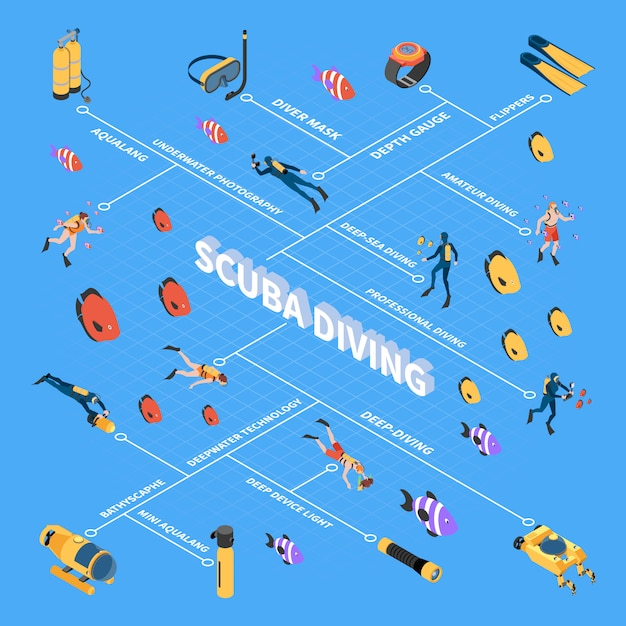 Human characters during scuba diving underwater vehicles and equipment isometric flowchart  vector illustration Free Vector