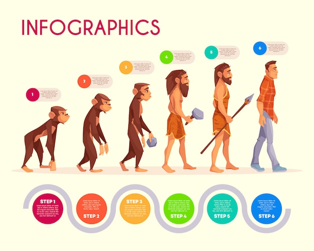 Human evolution infographics. steps of monkey transforming to modern man, time line. Free Vector