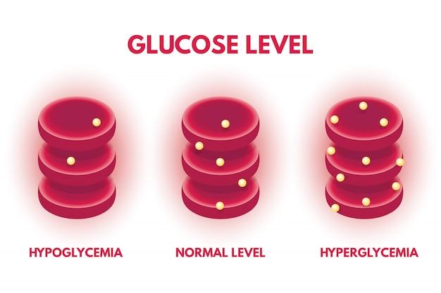 Гипергликемия, гипогликемия уровень глюкозы в крови человека изометрический. векторная иллюстрация Premium векторы