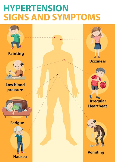 Infografica di informazioni sui segni e sui sintomi di ipertensione Vettore gratuito