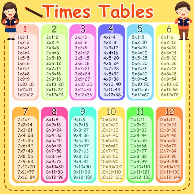 Illustrator of times tables Premium Vector