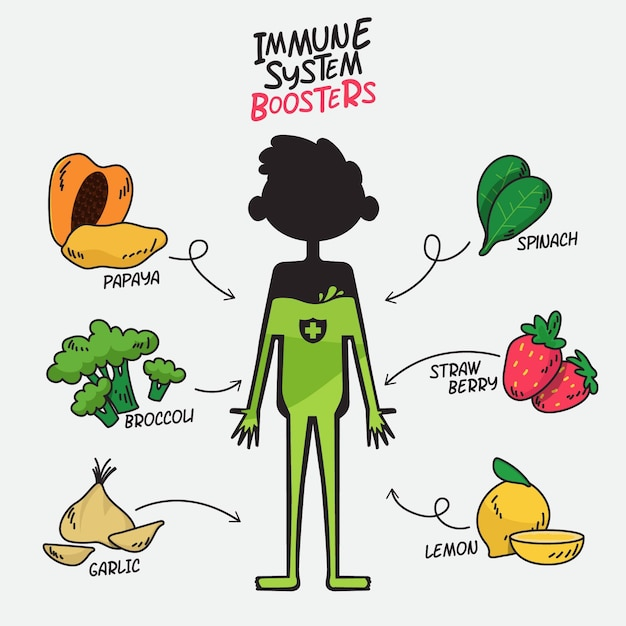 Immune system boosters with fruits and vegetables Free Vector