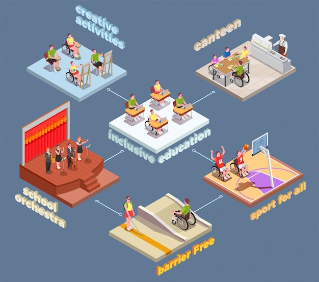 Inclusive education isometric composition with studying and relaxing disabled people 3d Free Vector