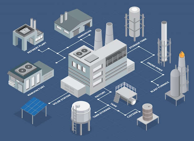 Industrial buildings isometric flowchart with refinery plant and warehouse Free Vector