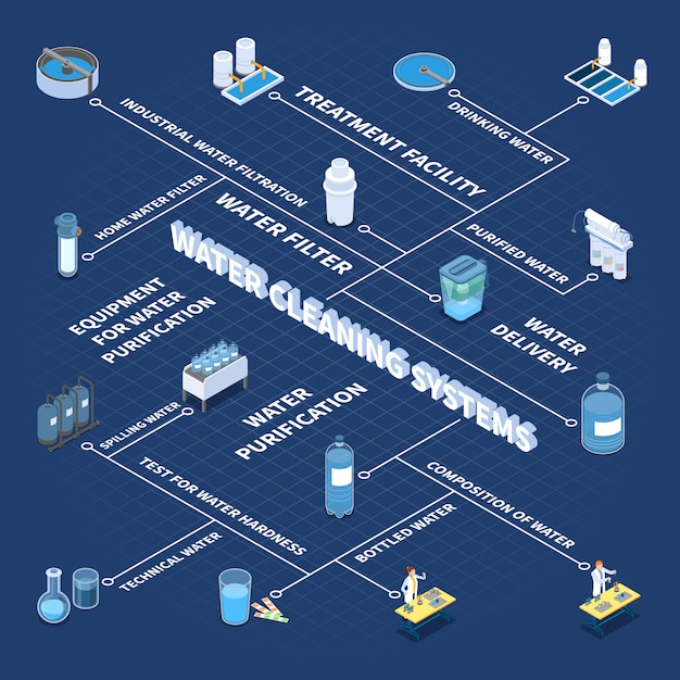 Industrial and home water cleaning systems isometric flowchart on blue vector illustration Free Vector