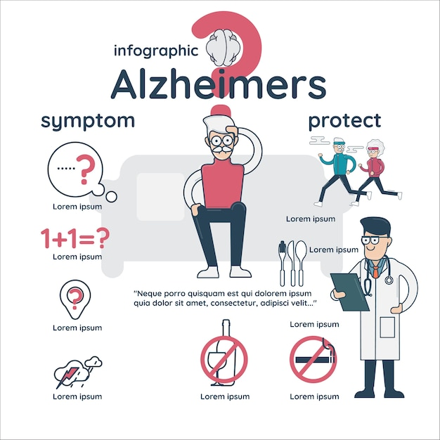 Infographic about early signs of alzheimers disease Premium Vector