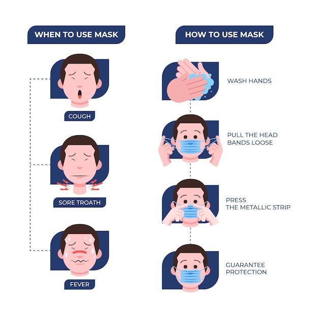 保護マスクの使用方法に関するインフォグラフィック Premiumベクター
