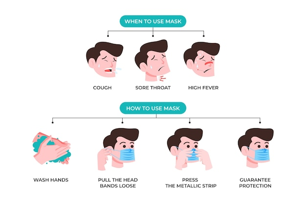 外科医のマスクの使用方法に関するインフォグラフィック 無料ベクター