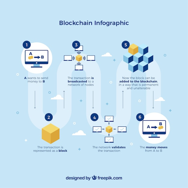 Infographic blockchain concept Free Vector