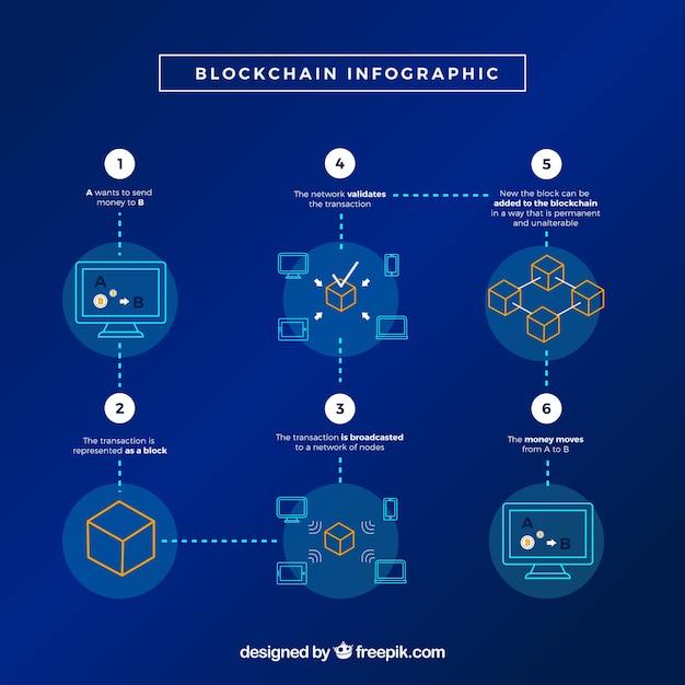 Концепция infographic blockchain Бесплатные векторы