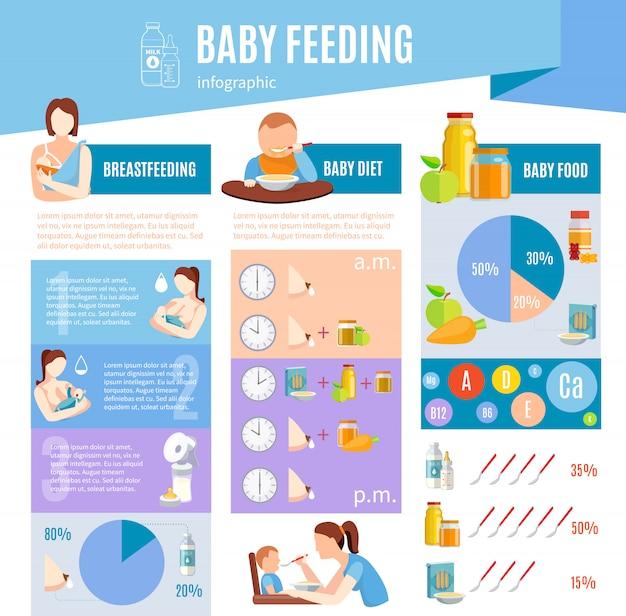 赤ちゃんの餌付け情報infographic layout poster 無料ベクター