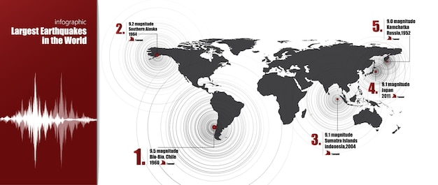 Infographic statistics largest earthquake in the world Premium Vector
