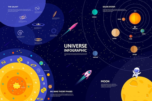 Infographic with colorful flat universe Free Vector