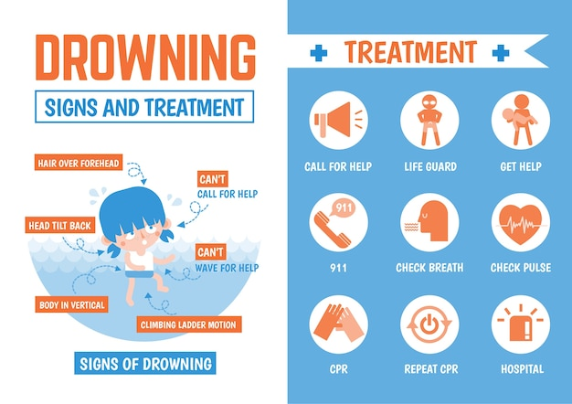 Infographics  about drowning signs and treatment Premium Vector