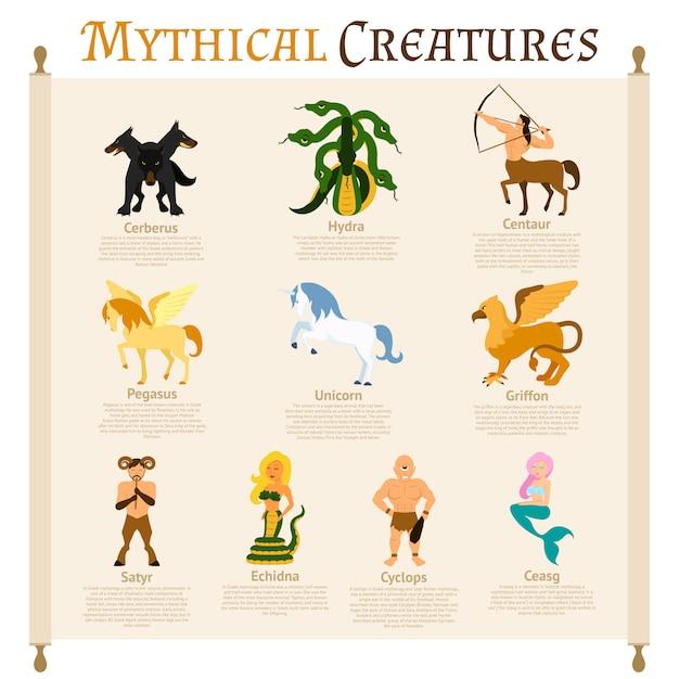 神秘的な生き物infographics 無料ベクター