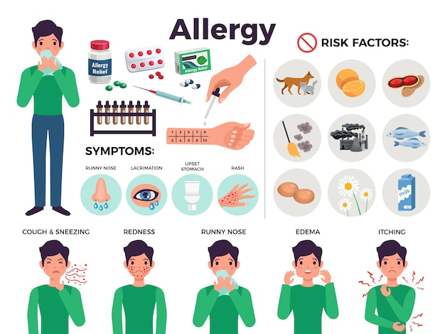 Informative poster about allergy with risk factors, flat isolated vector illustration Free Vector