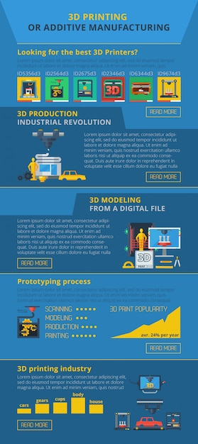 Innovative additive manufacturing technologies\ 3D printing industry detailed information
