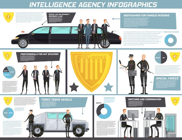 Intelligence agency infographics with bodyguard for famous persons watching and coordination special forces descriptions vector illustration Free Vector