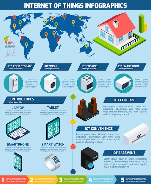 Internet of things applications infographics chart Free Vector