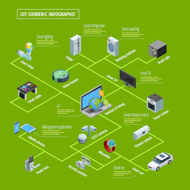 Internet of things infographic isometric Free Vector