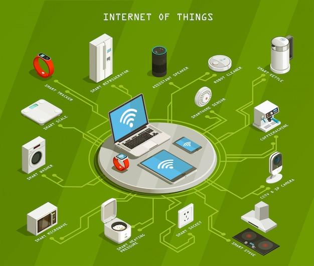 Internet of things isometric flowchart Free Vector