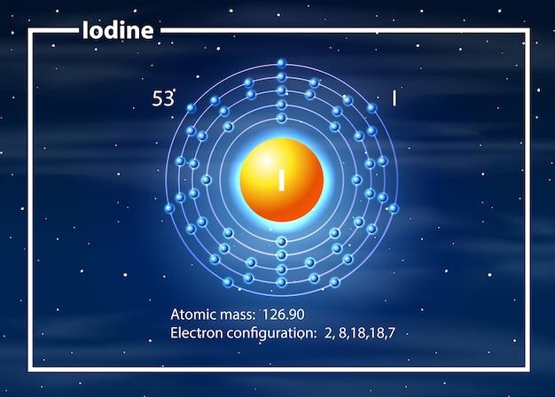 Iodine electron configuration atom Free Vector