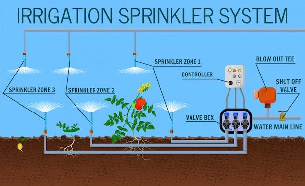 Irrigation sprinkler system Premium Vector