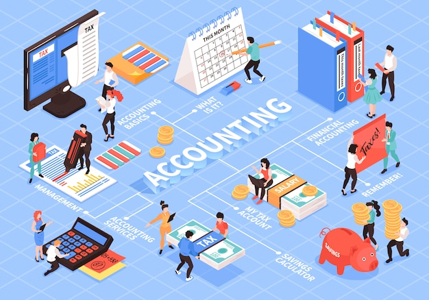 Isometric accounting flowchart composition with isolated images of accountants workspace elements and people with text captions vector illustration Free Vector