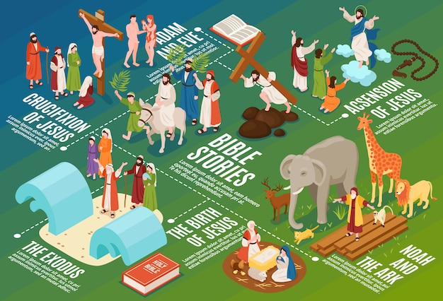 Isometric bible narratives flowchart composition with ancient people and animals with editable text captions and symbols Free Vector