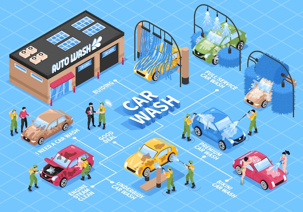 Isometric car washing services flowchart with different wash station technologies cars human characters and text captions vector illustration Free Vector