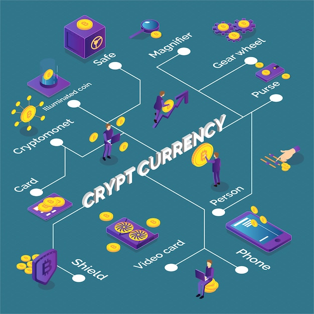Isometric cryptocurrency flowchart with bitcoins phone video card purse safe Free Vector