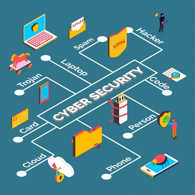 Isometric cyber security flowchart composition of electronic devices and pictograms Free Vector