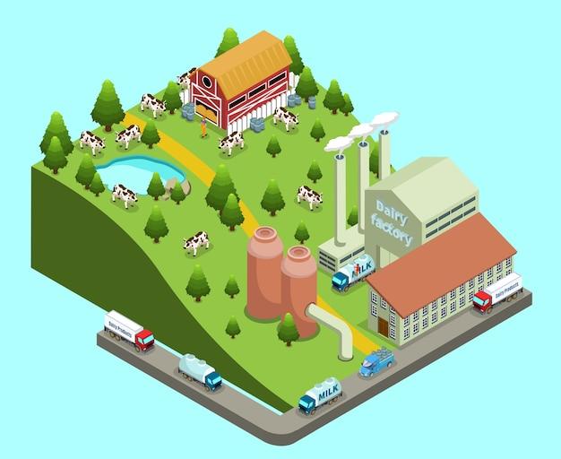 Изометрическая концепция молочного завода с фермой и заводом, коровами, фермерами, транспортом для доставки продуктов, изолированными Бесплатные векторы