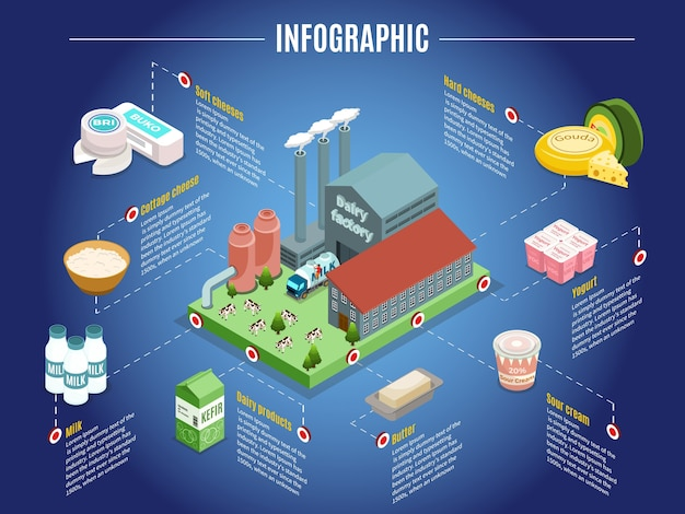 Concetto infographic isometrico della fabbrica di latte con burro di panna acida dello yogurt del formaggio della pianta e altri prodotti lattiero-caseari isolati Vettore gratuito