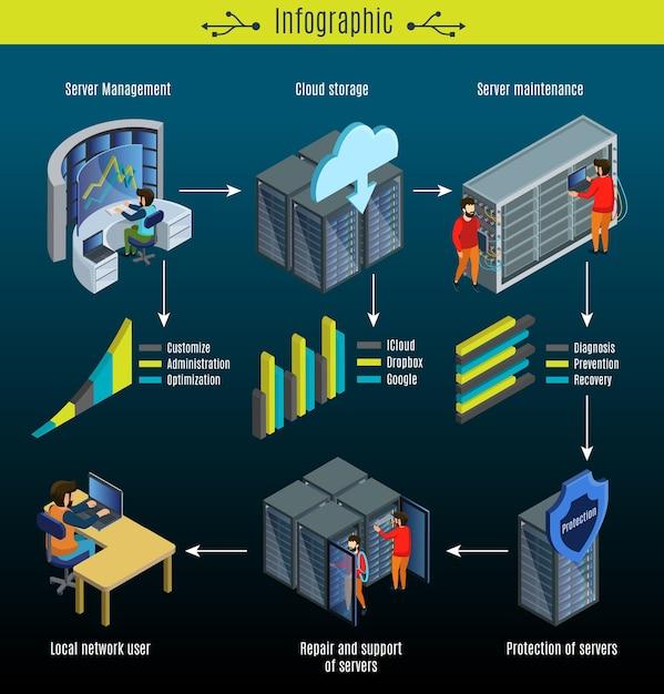 等尺性データセンターインフォグラフィックコンセプト 無料ベクター