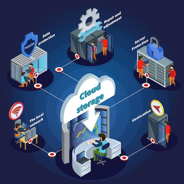 Концепция сети изометрические центра данных Premium векторы
