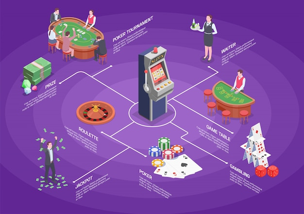 Isometric flowchart with tools for various gambling games casino players and croupier 3d Free Vector