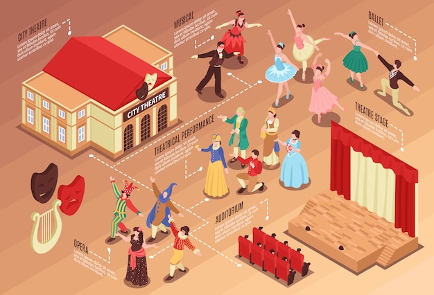 Isometric flowchart with various theatre elements actors stage and auditorium 3d Free Vector