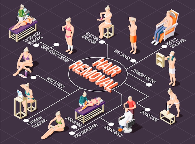 Isometric flowchart with various ways of hair removal 3d Free Vector