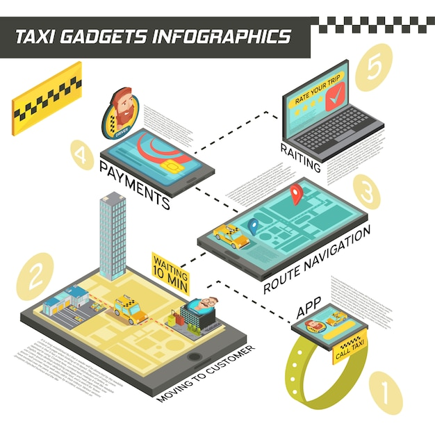 Isometric infographics with stages of taxi service in gadgets including ordering, route navigation, payment, rating vector illustration Free Vector