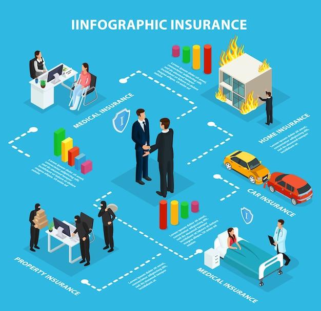 Блок-схема инфографики изометрической страховой службы Бесплатные векторы