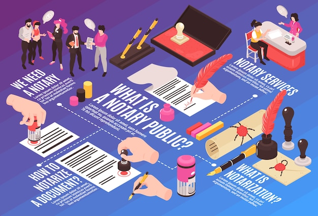 Isometric notary services horizontal composition flowchart with images of human hands stamps envelopes and text captions Free Vector
