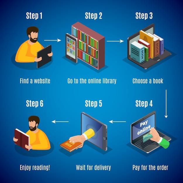 Concetto di passaggi di acquisto della libreria online isometrica con pagamento di scelta del libro di ricerca del negozio per l'attesa di consegna dell'ordine isolato Vettore gratuito