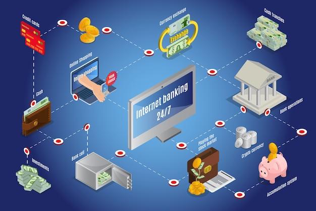 Изометрический онлайн-инфографический шаблон наличных денег с биткойнами копилка кредитные карты обмен валюты операции интернет-банкинга инвестиции стеки денег Бесплатные векторы